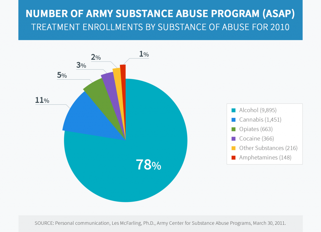 Number of Army Substance Abuse Program pie diagram