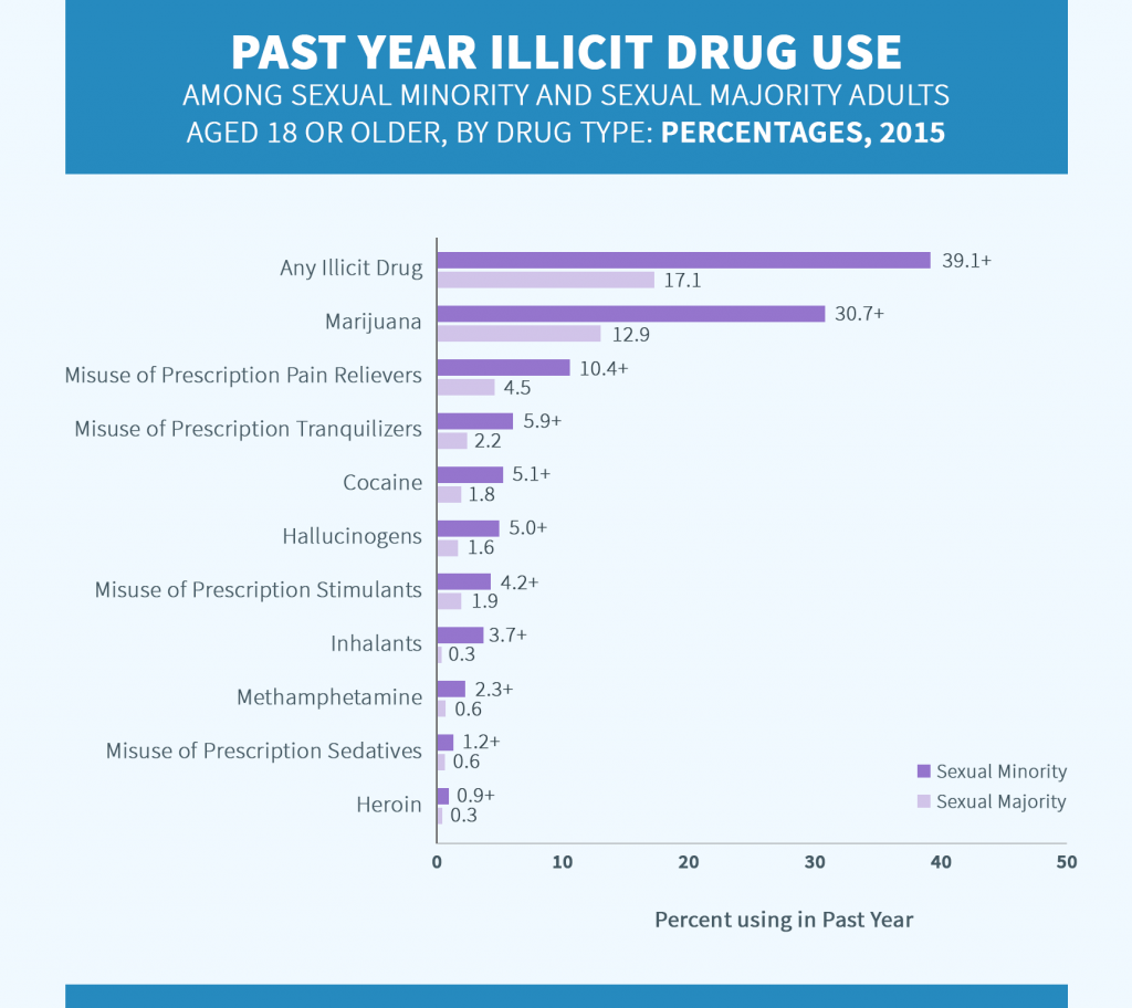 Drug abuse in LGBTQ by substances chart