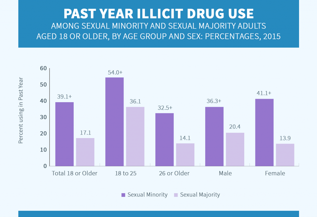 Past Year Illicit Drug Use among Sexual Minority by sex and age chart