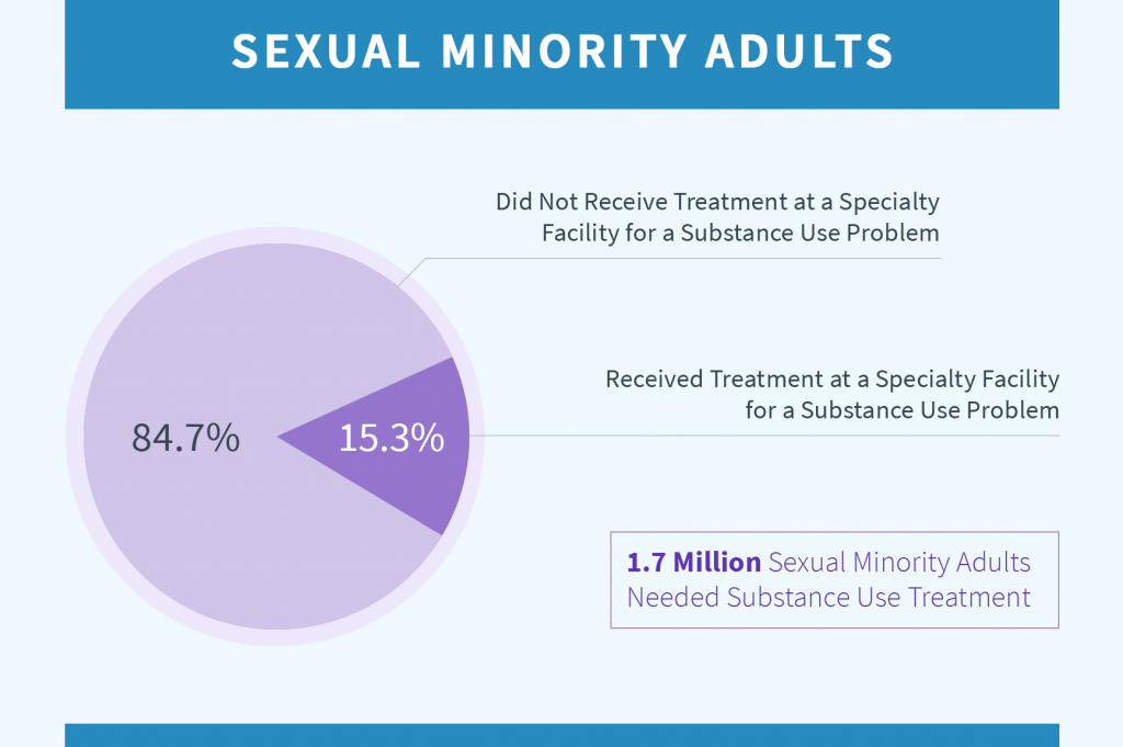 Sexual Minority Adults who received and did not receive substance abuse treatment diagram
