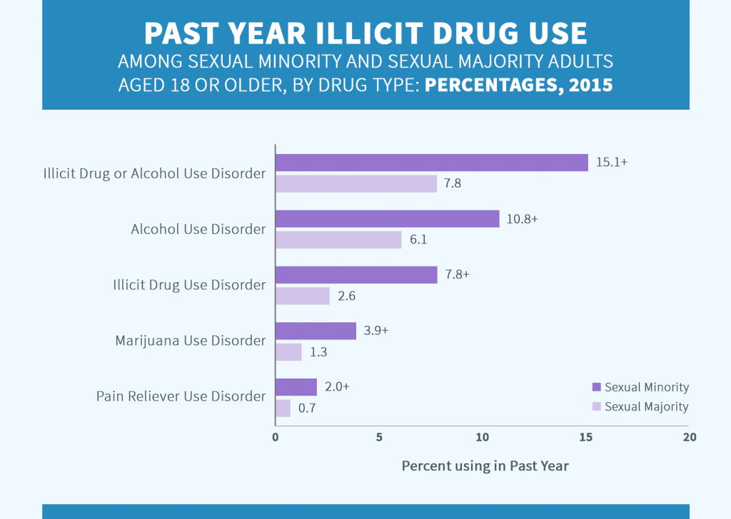 Substance Use Disorder in the Past Year among LGBTQ and heterosexual chart