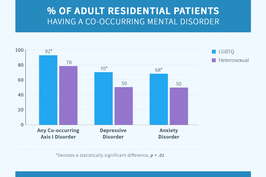 adult LGBTQ and heterosexual patients with comorbid disorders chart